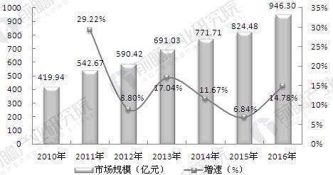 2010-2016年中国电能质量治理产业发展规模