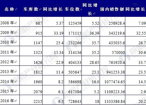 2008-2016年中国机械式停车车库数和车位数增长情况