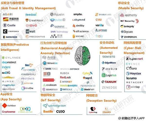人工智能+信息安全4