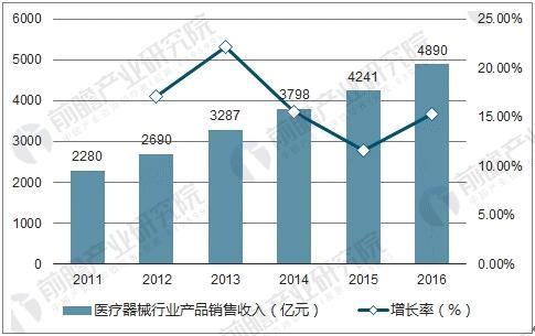 我国医疗器械行业产品销售收入及增长率