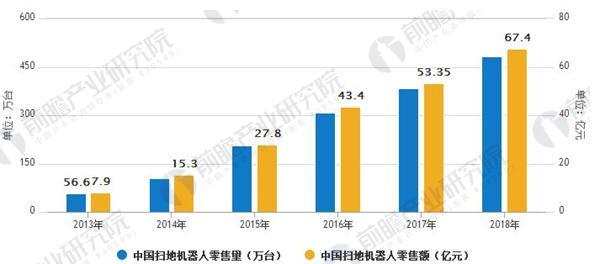 2013-2018年中国扫地机器人零售情况