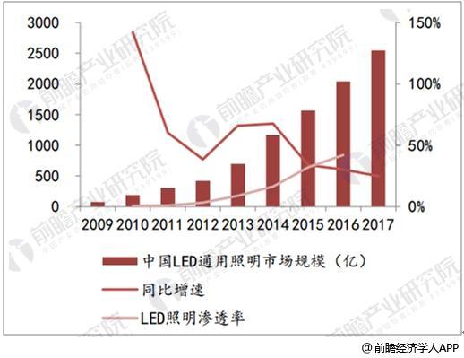 中国LED照明市场规模及增长率