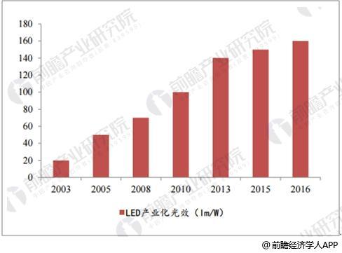 国内LED产业化光效迅速提升