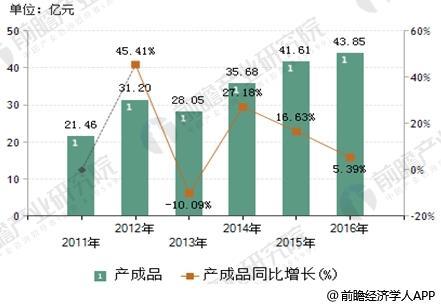 2011-2016年LED照明产业产成品情况