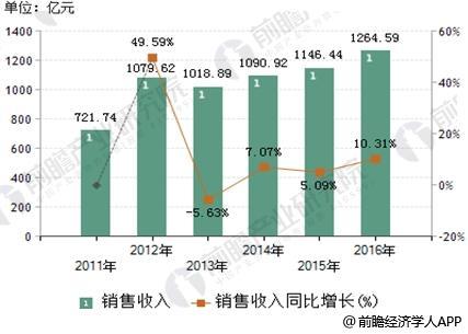 2011-2016年LED照明产业销售收入及增长率变化趋势图