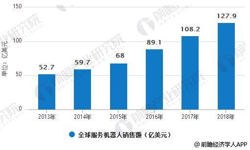 2013-2018年全球服务机器人销售额统计情况及预测