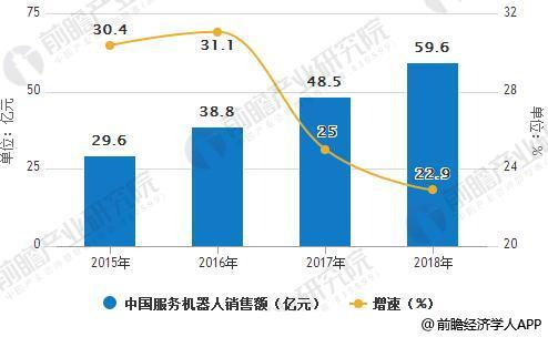 2015-2018年中国服务机器人销售额统计及增长情况预测