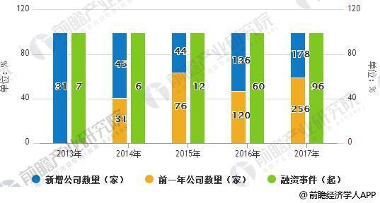 2013-2017年中国区块链产业主营公司数量及融资事件统计情况