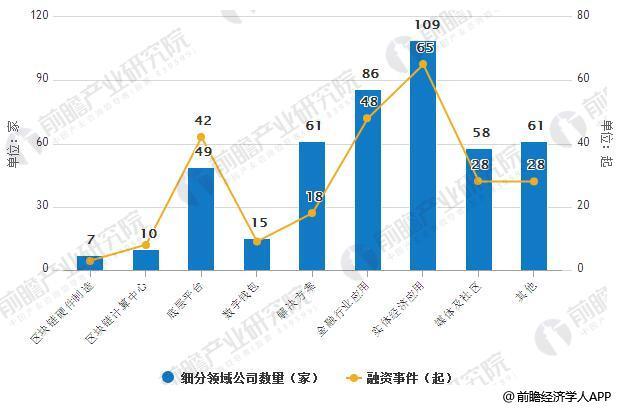2018年3月中国区块链产业细分领域公司数量及融资事件统计情况