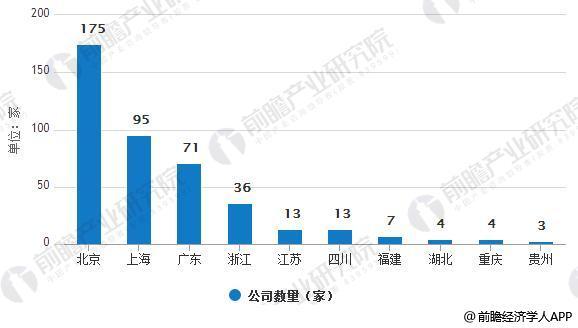 中国区块链创业活跃数度TOP10统计情况