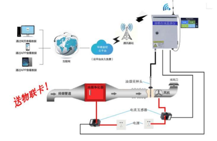 油烟监测仪 含(油烟浓度、颗粒物、非甲烷总烃)国标三项检测