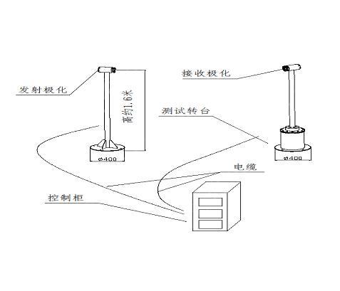 OTA天线测试解决方案OTA测试,无源天线性能测量,天线测试系统,Over-the-Air (OTA) 测量,